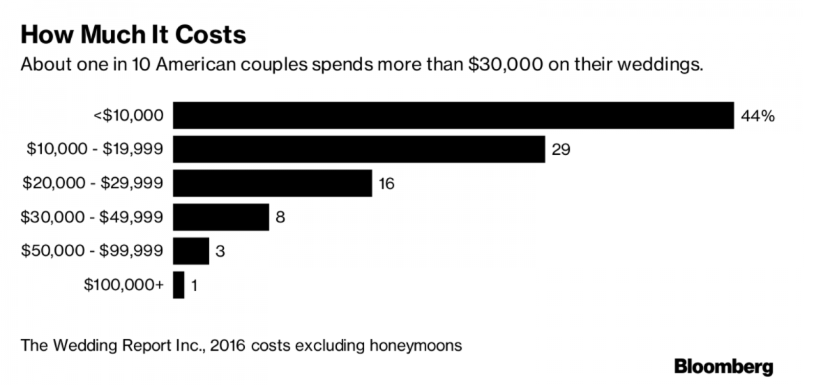 Chart showing median wedding cost