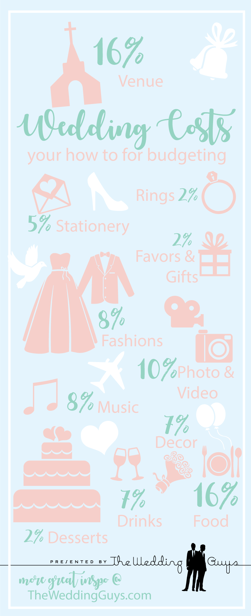 Wedding budget infographic for new year's resolutions for couples